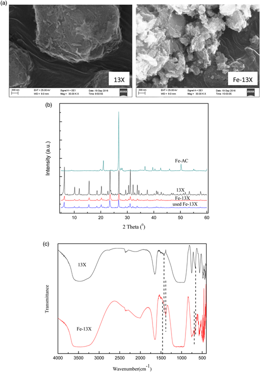 Characterization of 13X and Fe-13X: (a) SEM images, (b) XRD patterns, and (c) FTIR spectrum.