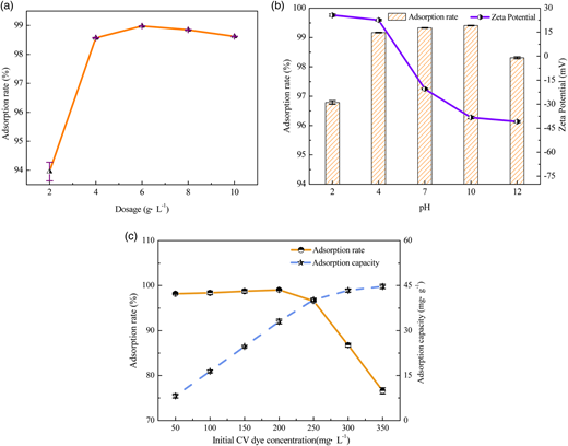 Adsorption performance of MSSH in different conditions. (a) Adsorbent dosage (initial CV concentration, 150 mg·L−1, 20 °C); (b) initial solution pH (initial CV concentration, 150 mg·L−1, 20 °C and dosage is 6 g·L−1); (c) initial CV concentration (dosage, 6 g·L−1, 20 °C).